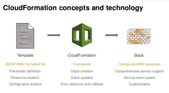 AWS CloudFormation - yeonghoey