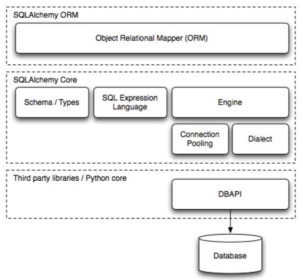 SQLAlchemy - The Architecture of Open Source Applicaitons